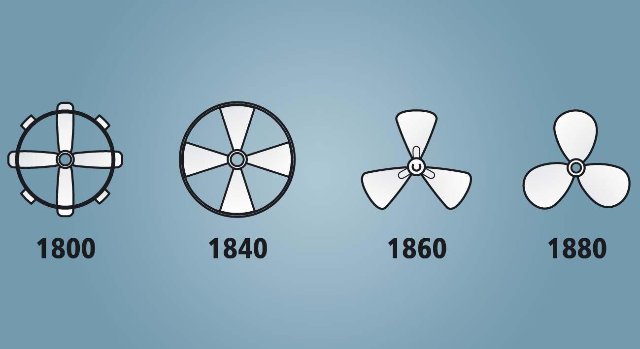 Kratka povijest izuma propelera