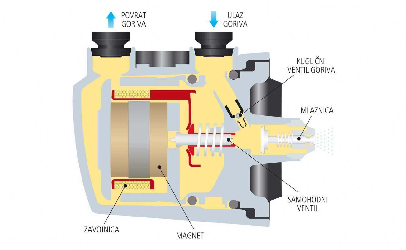 Princip rada injektora na dvotaktnom motoru