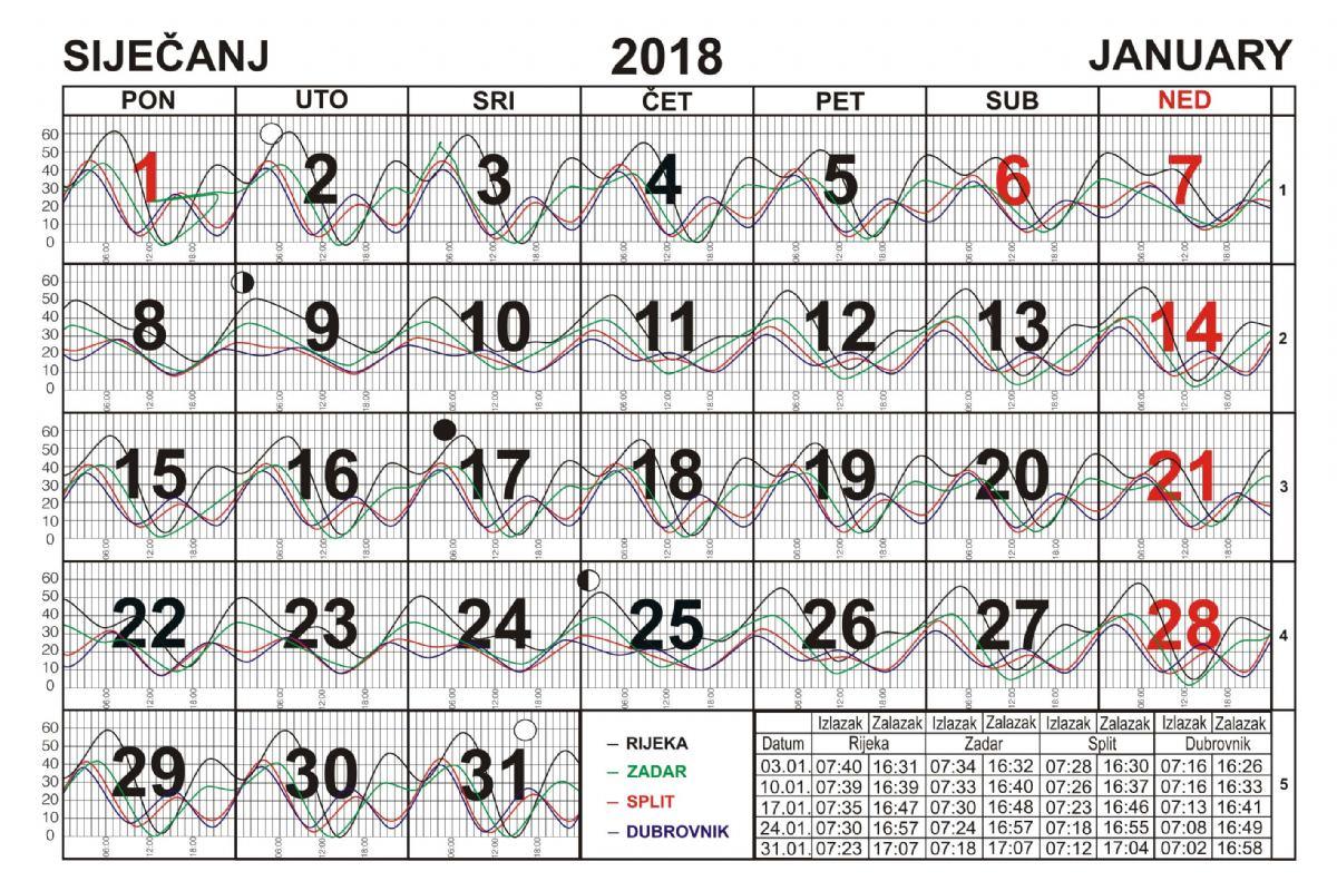 Siječanj 2018.