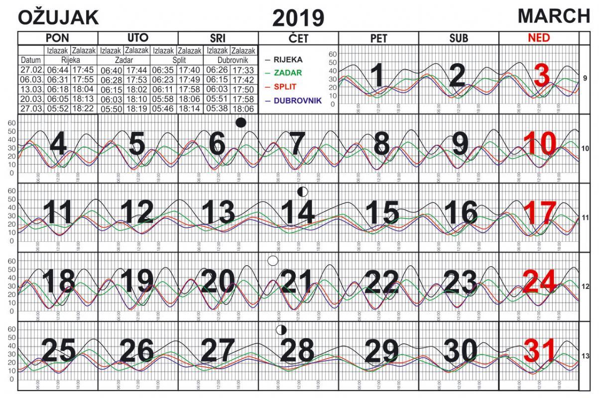 Morske mijene za ožujak 2019.
