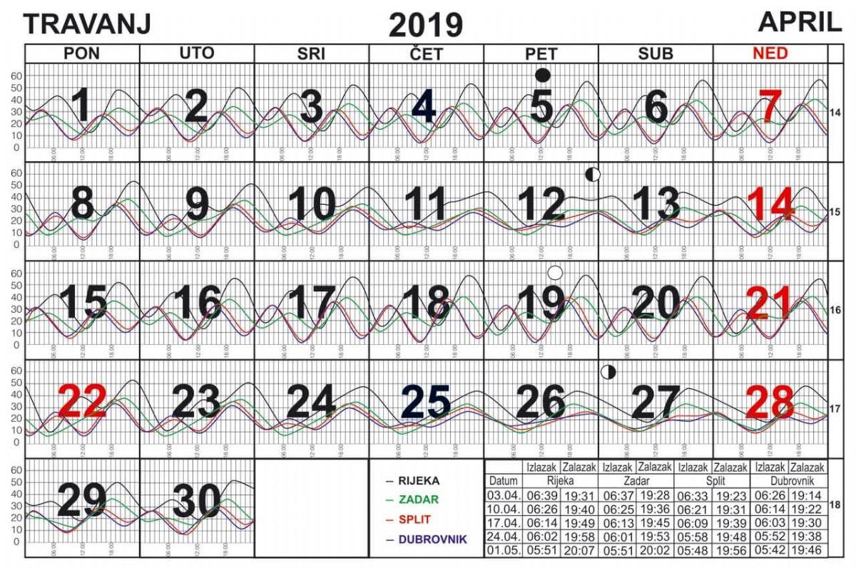 Morske mijene za travanj 2019.