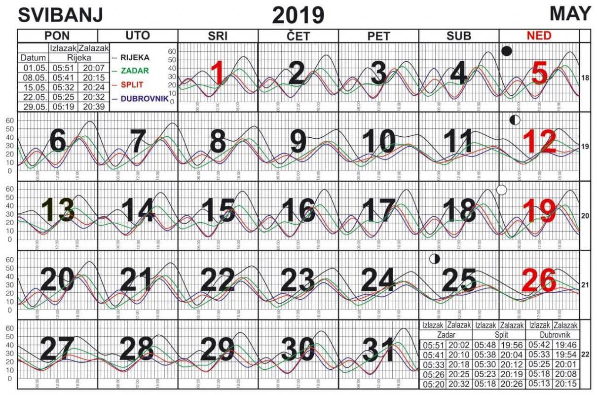 Morske mijene za svibanj 2019.