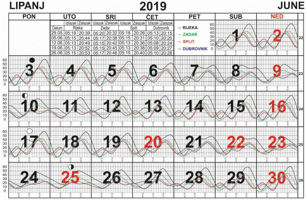 Morske mijene za lipanj 2019.