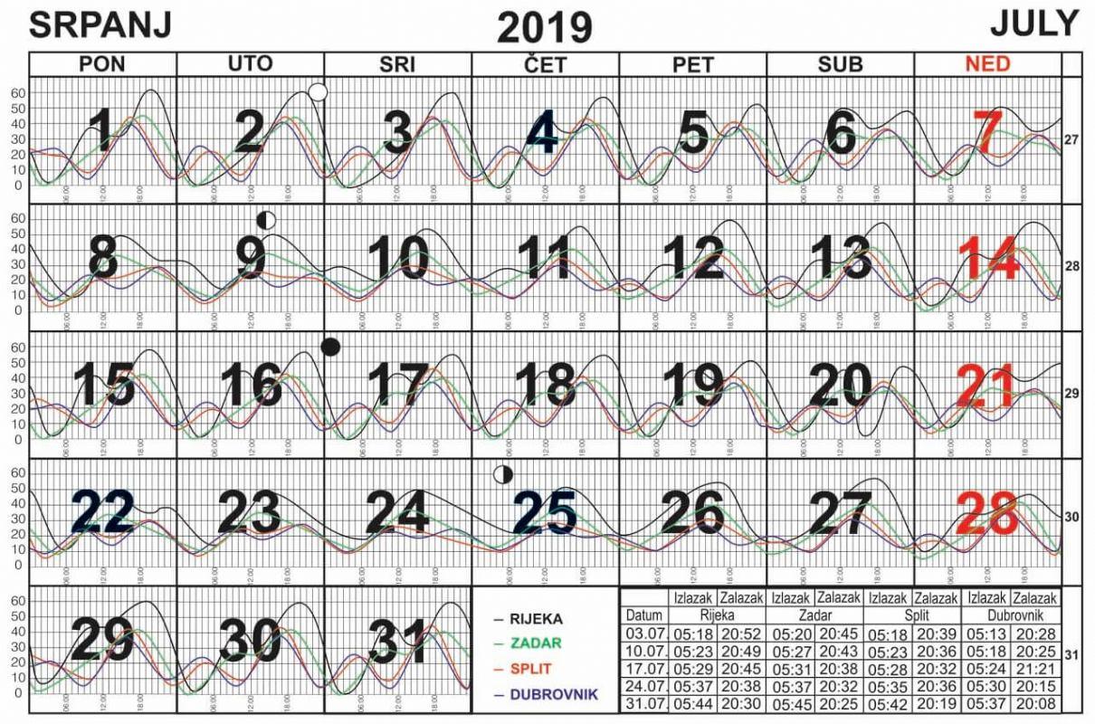 Morske mijene za srpanj 2019.