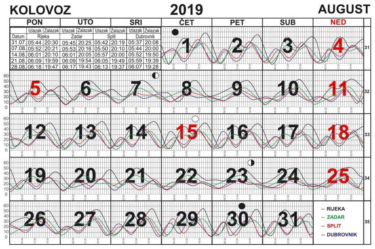 Morske mijene za kolovoz 2019.