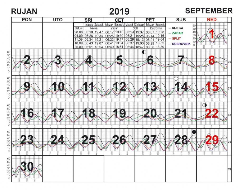 Morske mijene za rujan 2019.