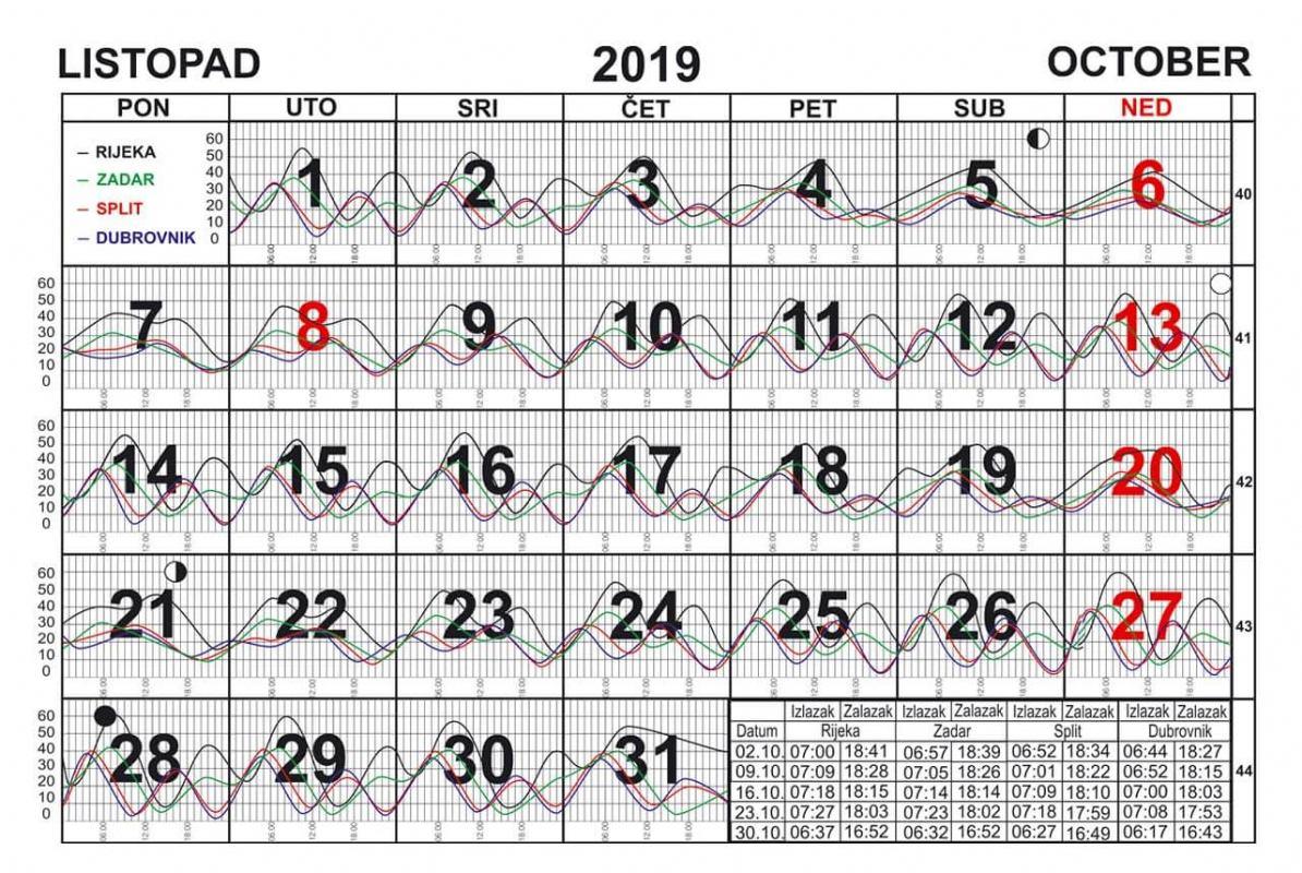Morske mijene za listopad 2019.