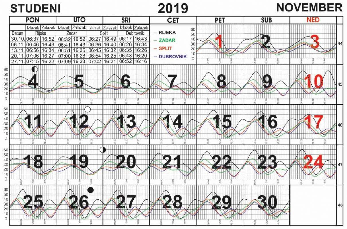Morske mijene za studeni 2019.