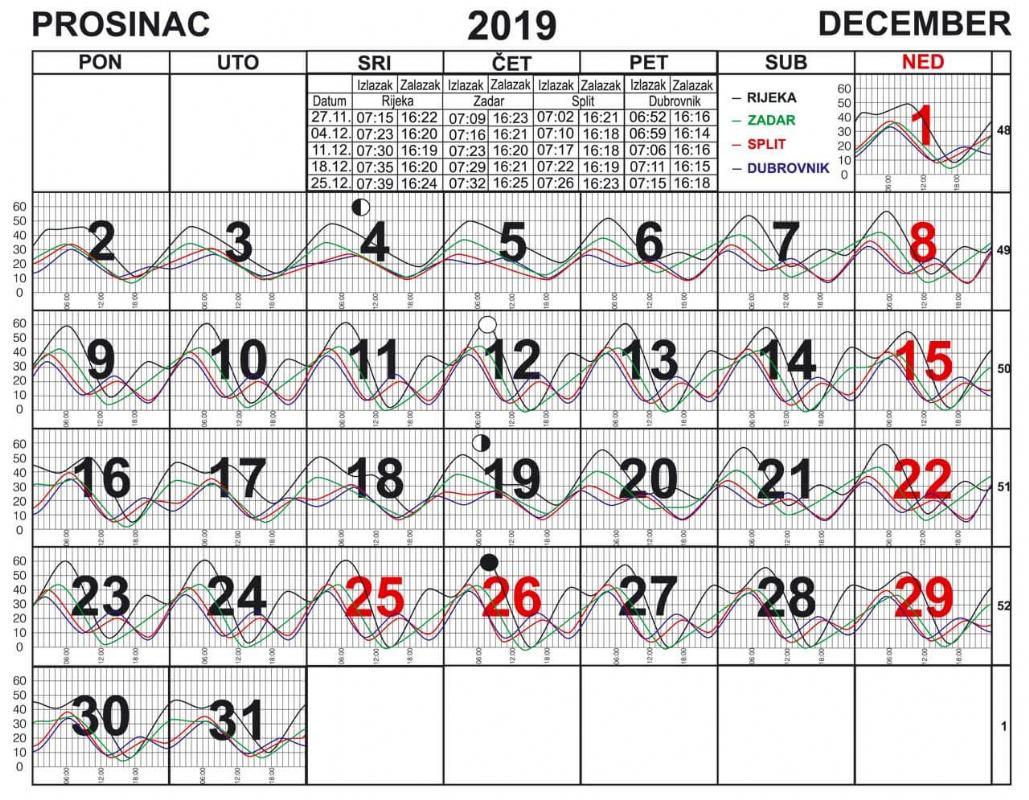 Morske mijene za prosinac 2019.