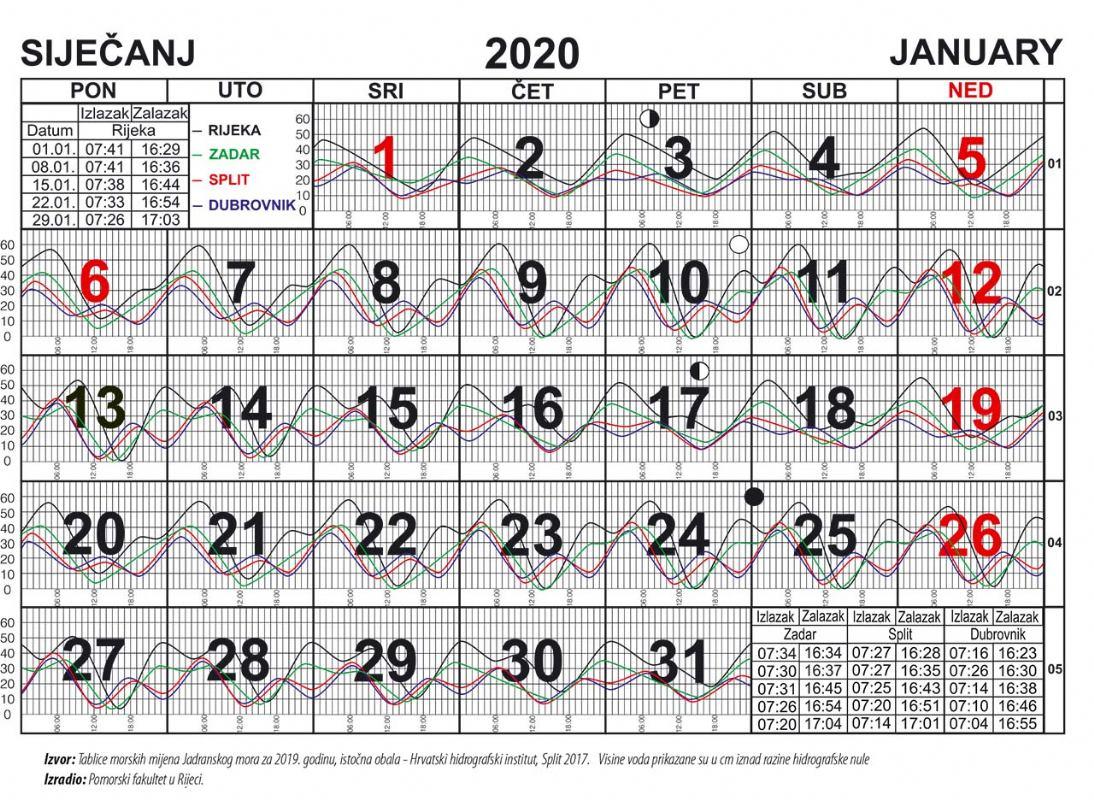 Morske mijene za siječanj 2020.