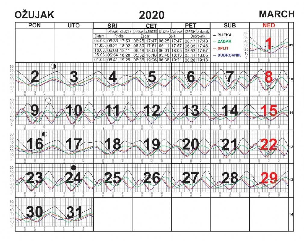 Morske mijene za ožujak 2020.