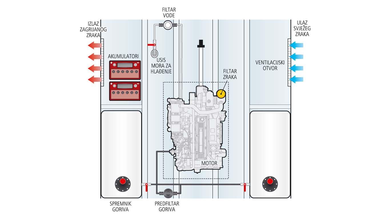 Kolika smije biti maksimalna temperatura strojarnice kad motor radi na punom gasu?