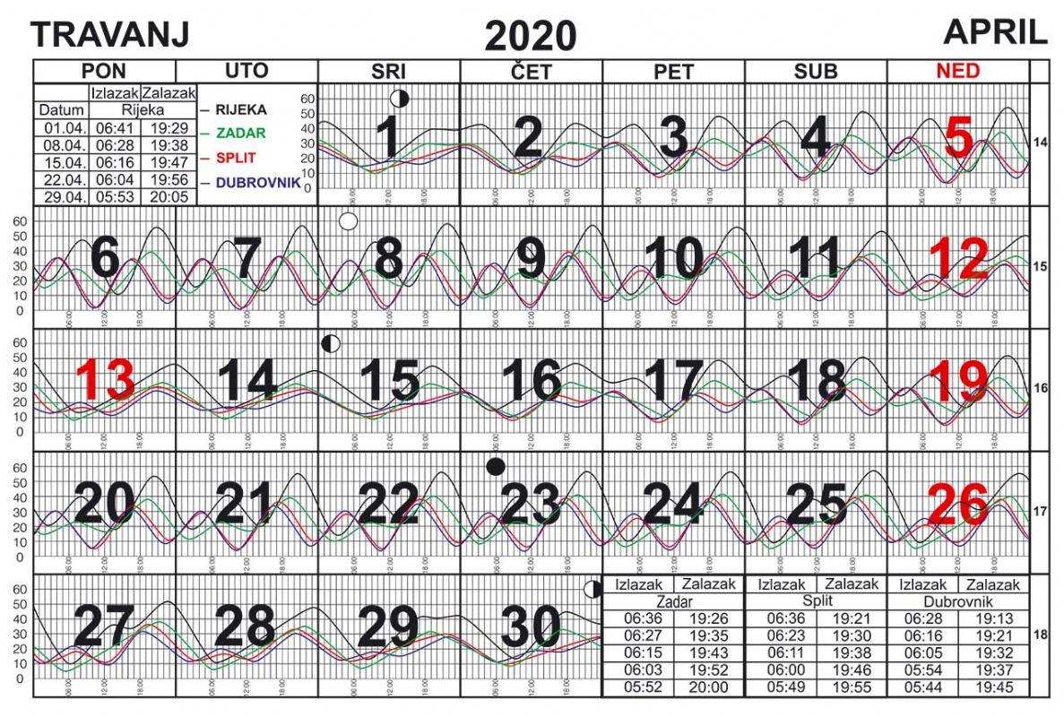 Morske mijene za travanj 2020.