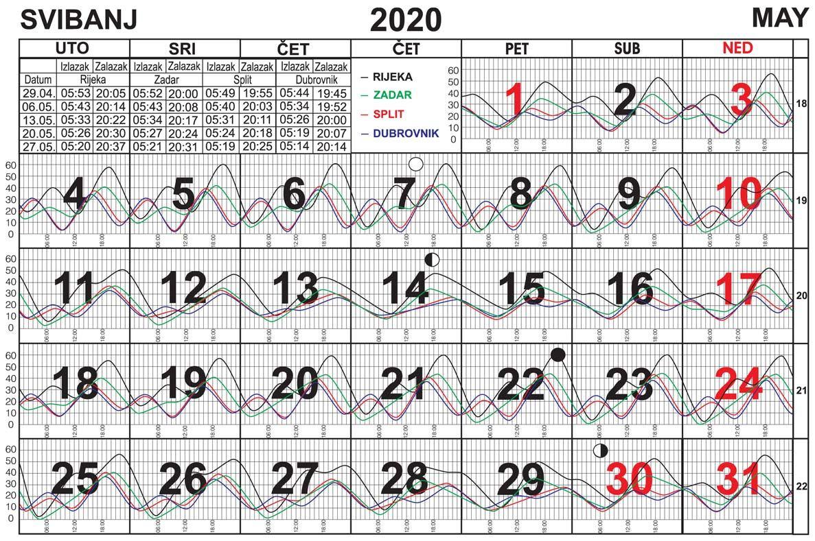 Morske mijene za svibanj 2020.