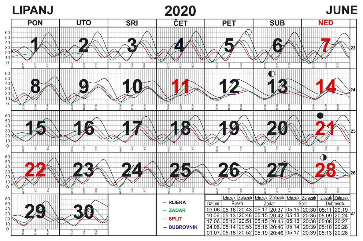 Morske mijene za lipanj 2020.