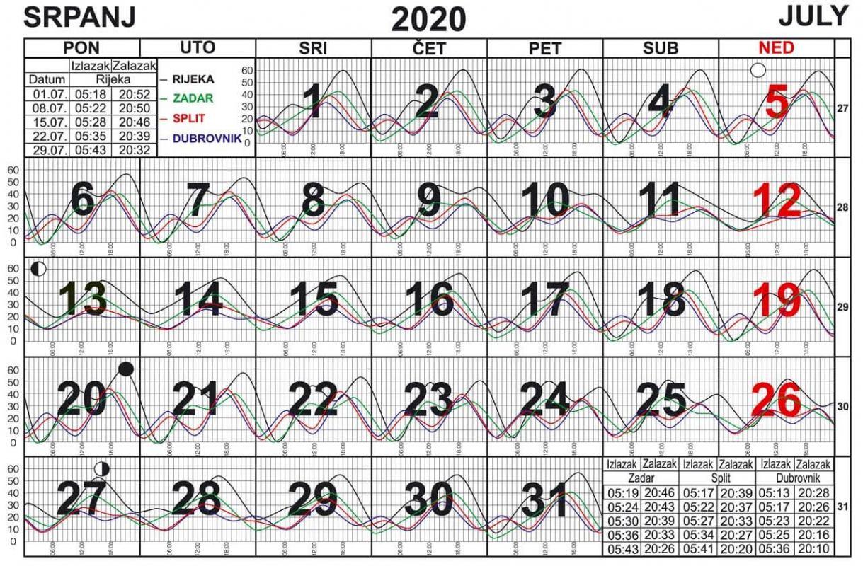 Morske mijene za srpanj 2020.