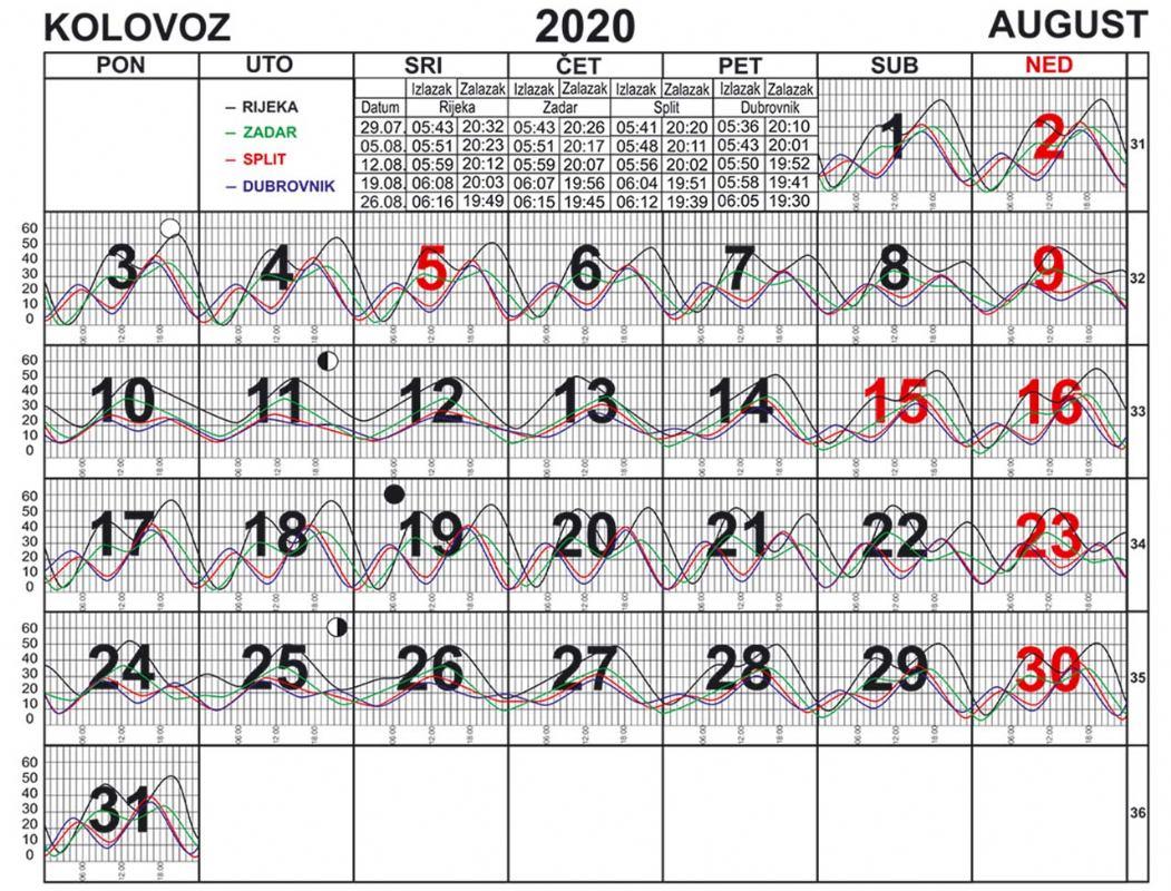 Morske mijene za kolovoz 2020.