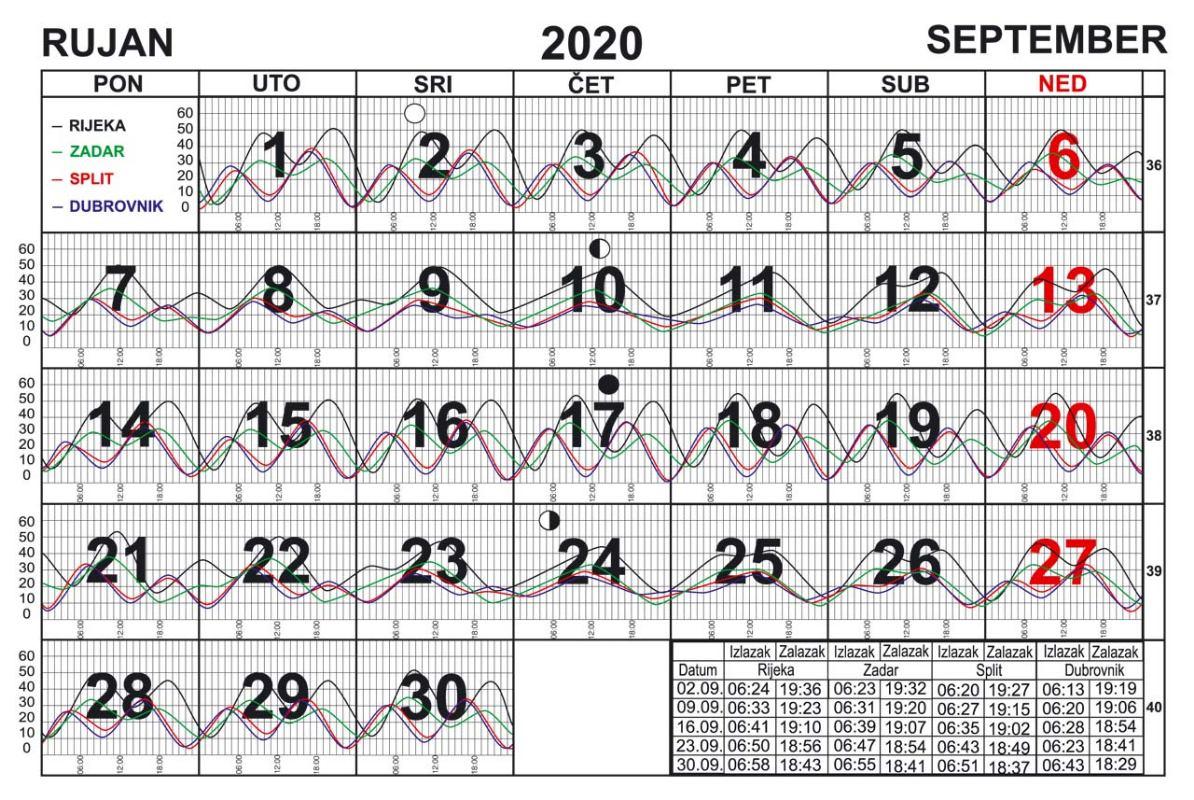 Morske mijene za rujan 2020.