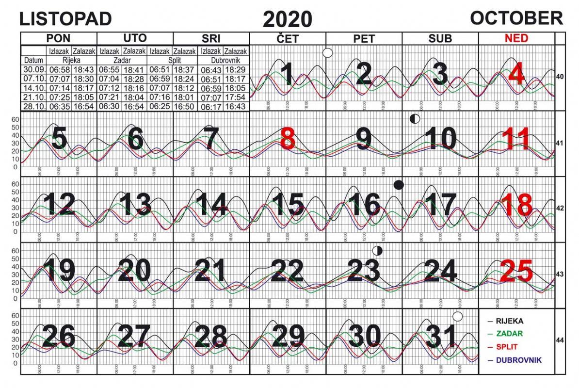 Morske mijene za listopad 2020.