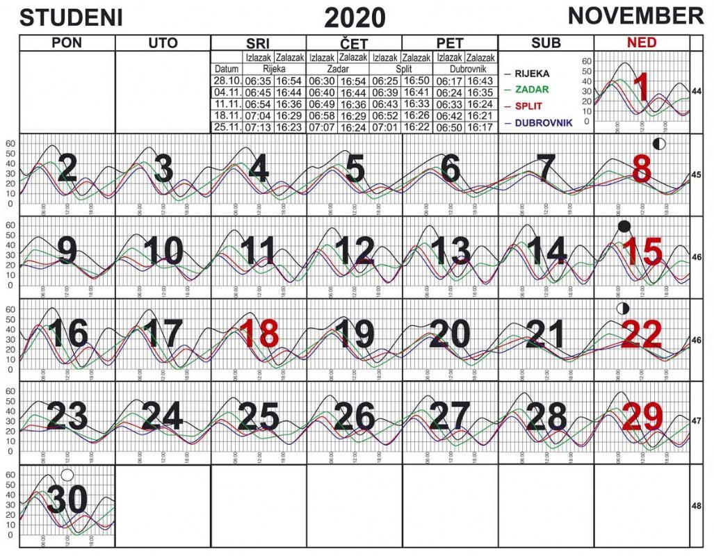 Morske mijene za studeni 2020.