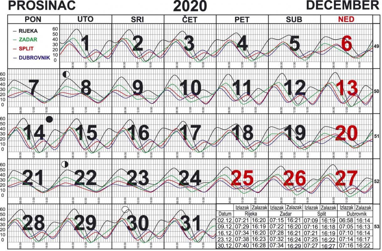 Morske mijene za prosinac 2020.