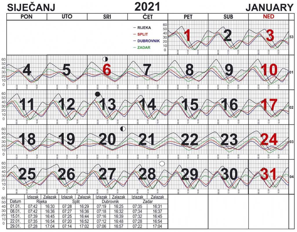 Morske mijene za siječanj 2021.