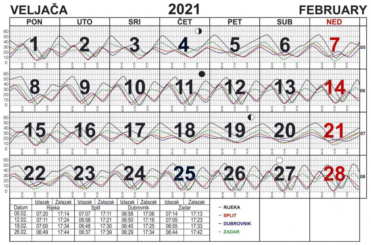 Morske mijene za veljaču 2021.