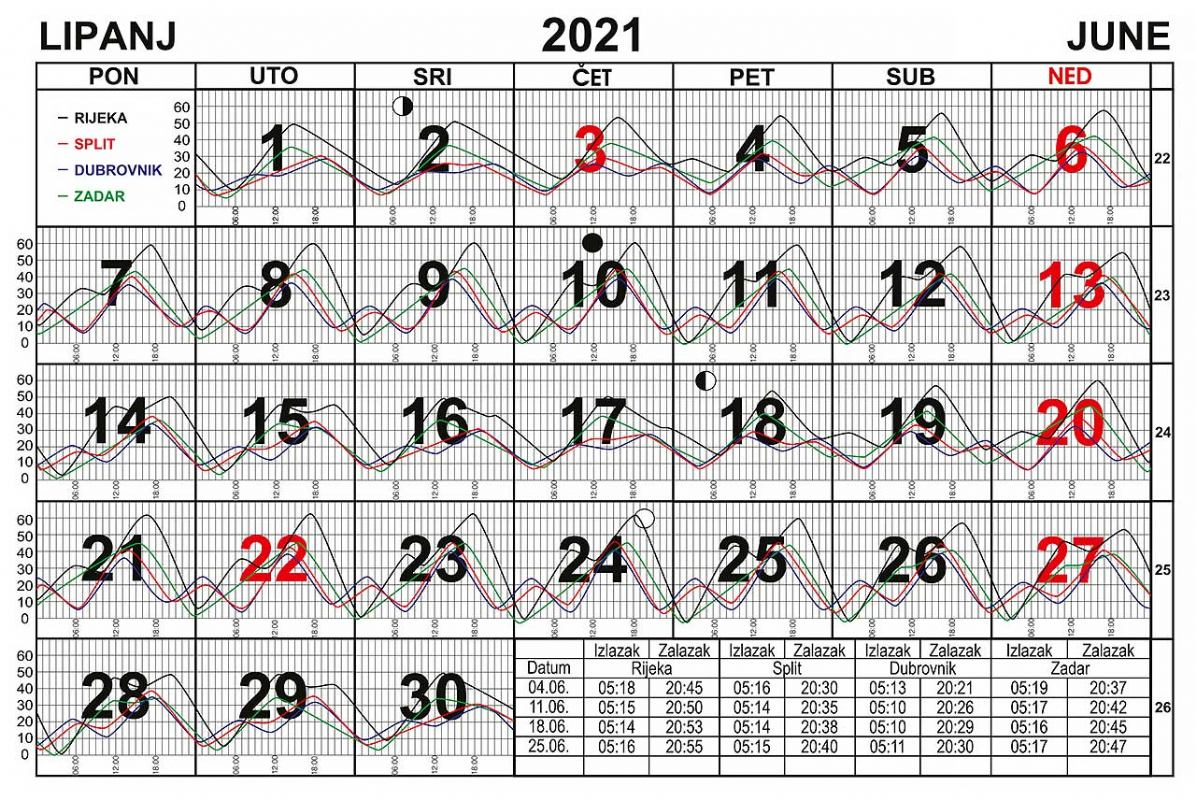 Morske mijene za lipanj 2021.