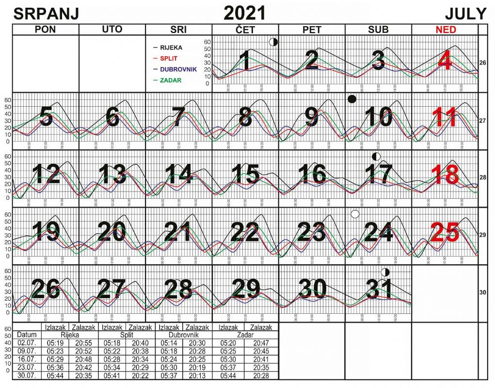 Morske mijene za srpanj 2021.
