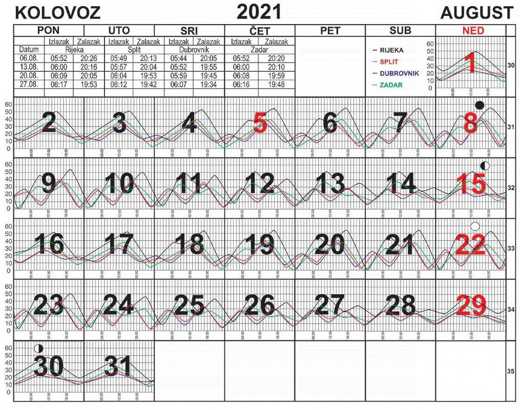 Morske mijene za kolovoz 2021.