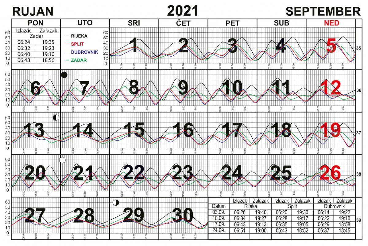 Morske mijene za rujan 2021.