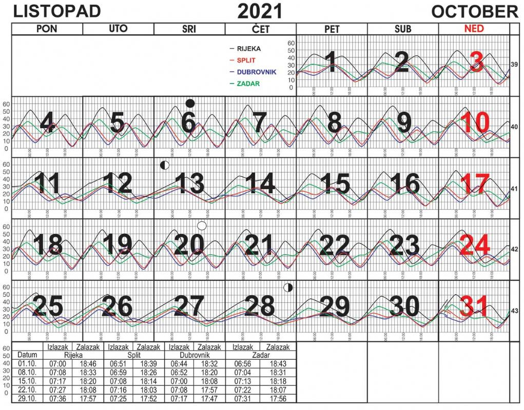 Morske mijene za listopad 2021.